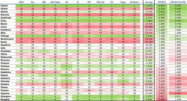 Week 14 Power Rankings Standard Deviation