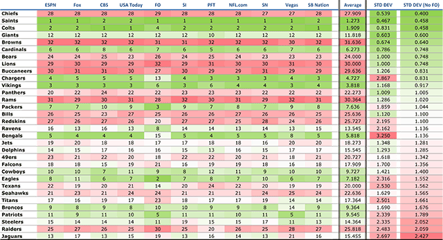 Week 14 Power Rankings Standard Deviation (excluding Football Outsiders)