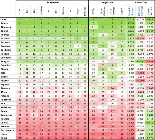 Overall Average Power Rankings