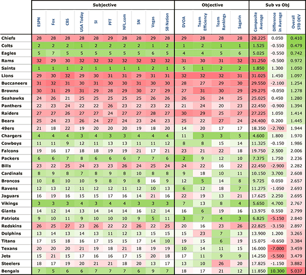 Overall Power Rankings Standard Deviation
