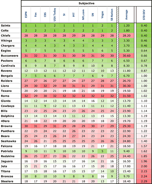 Subjective Power Rankings Standard Deviation