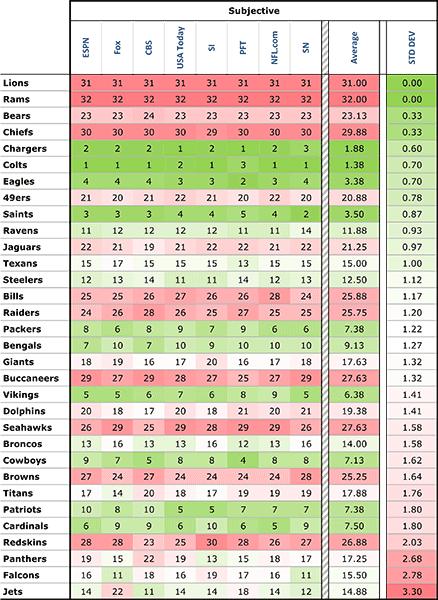 Subjective Power Rankings