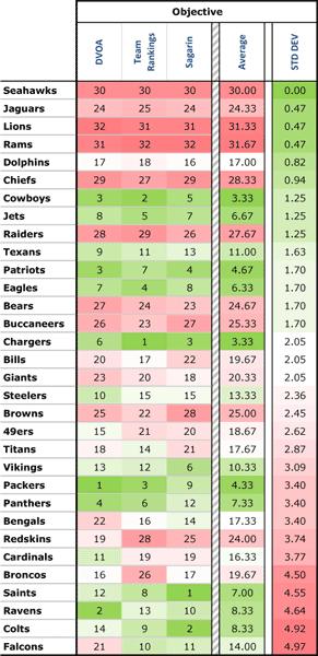 Objective Power Rankings
